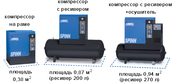 Винтовые компрессоры ABAC